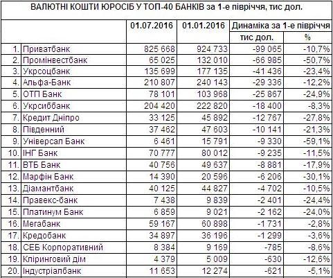 Нацбанк осуждает клиентов 41 банка впроведении подозрительных операций