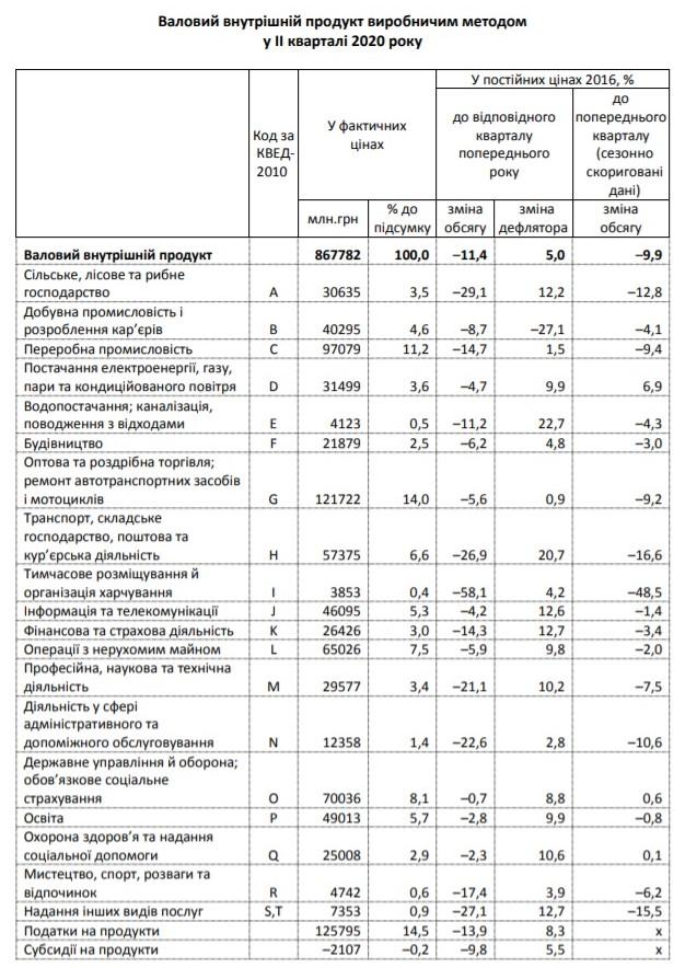 Держстат: у другому кварталі ВВП впав на 11,4%