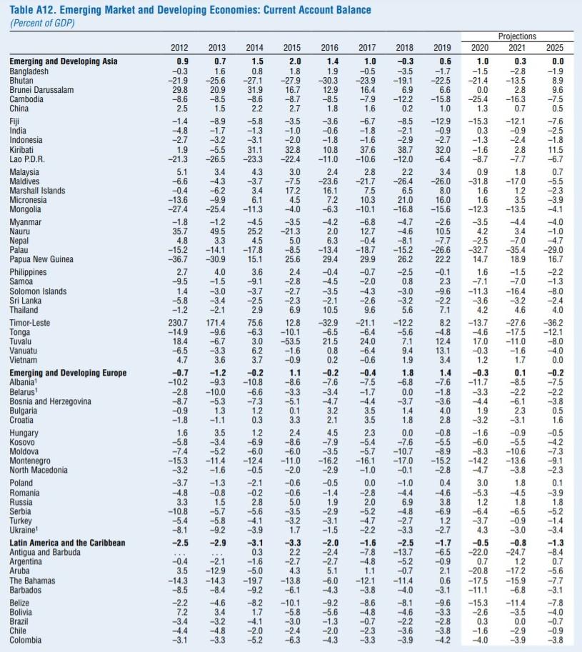 МВФ: ВВП України в 2020 році впаде на 7,2%, у 2021 році зросте на 3,0%