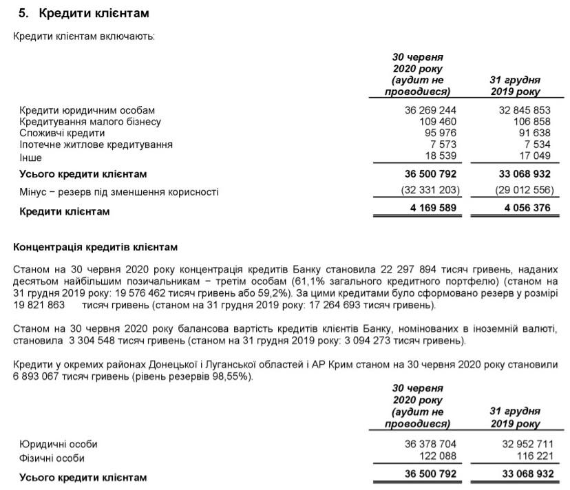 Промінвестбанк збільшив збиток до 726 млн грн
