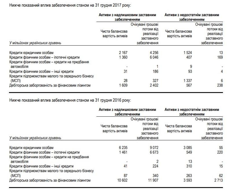Приватбанк списав як безнадійні 6 млрд грн кредитів, які були видані до націоналізації инсайдерам Коломойского