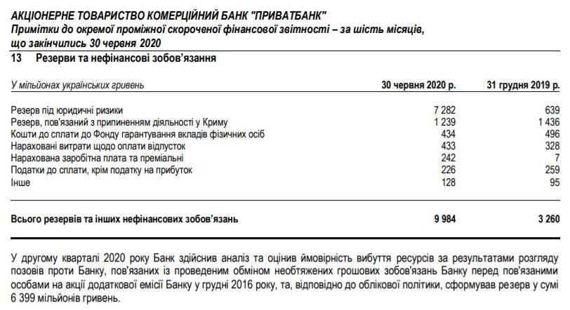 Приватбанк у червні зафіксував збиток 5,6 млрд грн