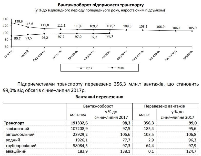 Госстат сообщил о сокращении грузоперевозок - фото 2