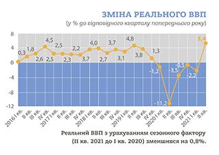 Держстат: ВВП України у другому кварталі зріс