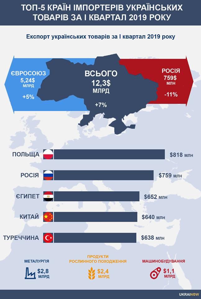Польща обійшла РФ і стала найбільшим імпортером українських товарів