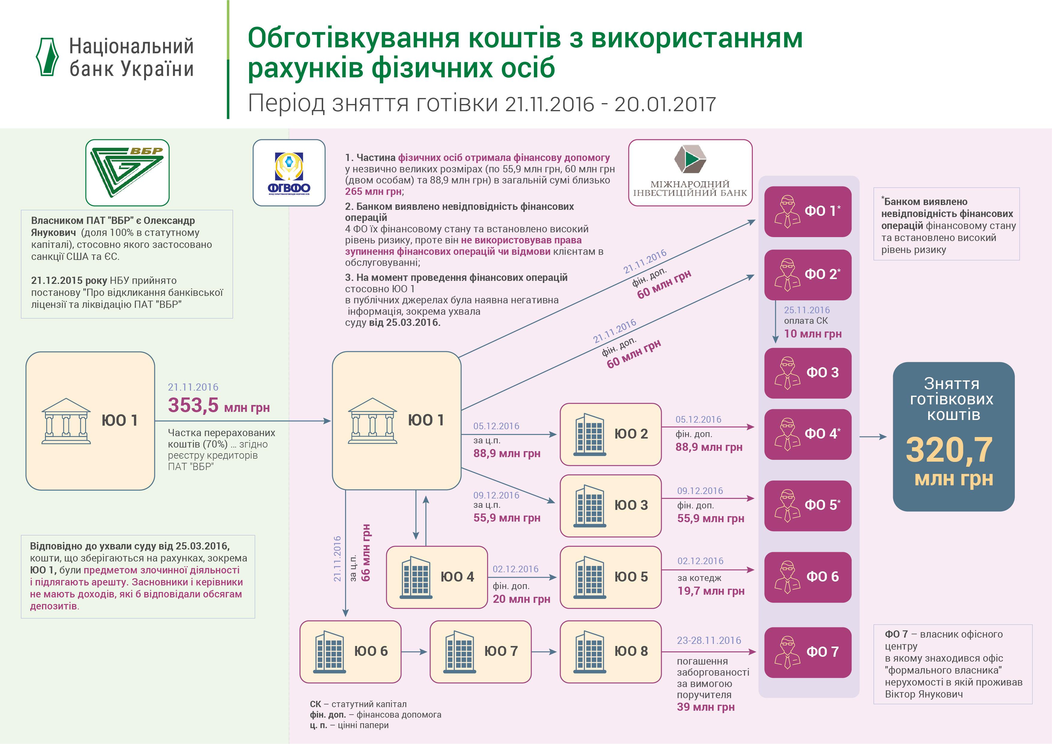 """Суди скасували штраф, який НБУ наклав на банк Порошенка за """"обнал"""" імені """"Яників"""" на 1,4 млрд"""